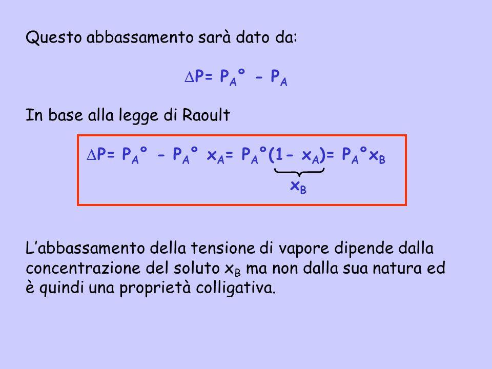 Questo abbassamento sarà dato da: P= P A ° - P A In base alla legge di Raoult P= P A ° - P A ° x A = P A °(1- x A )= P A °x B xBxB Labbassamento della