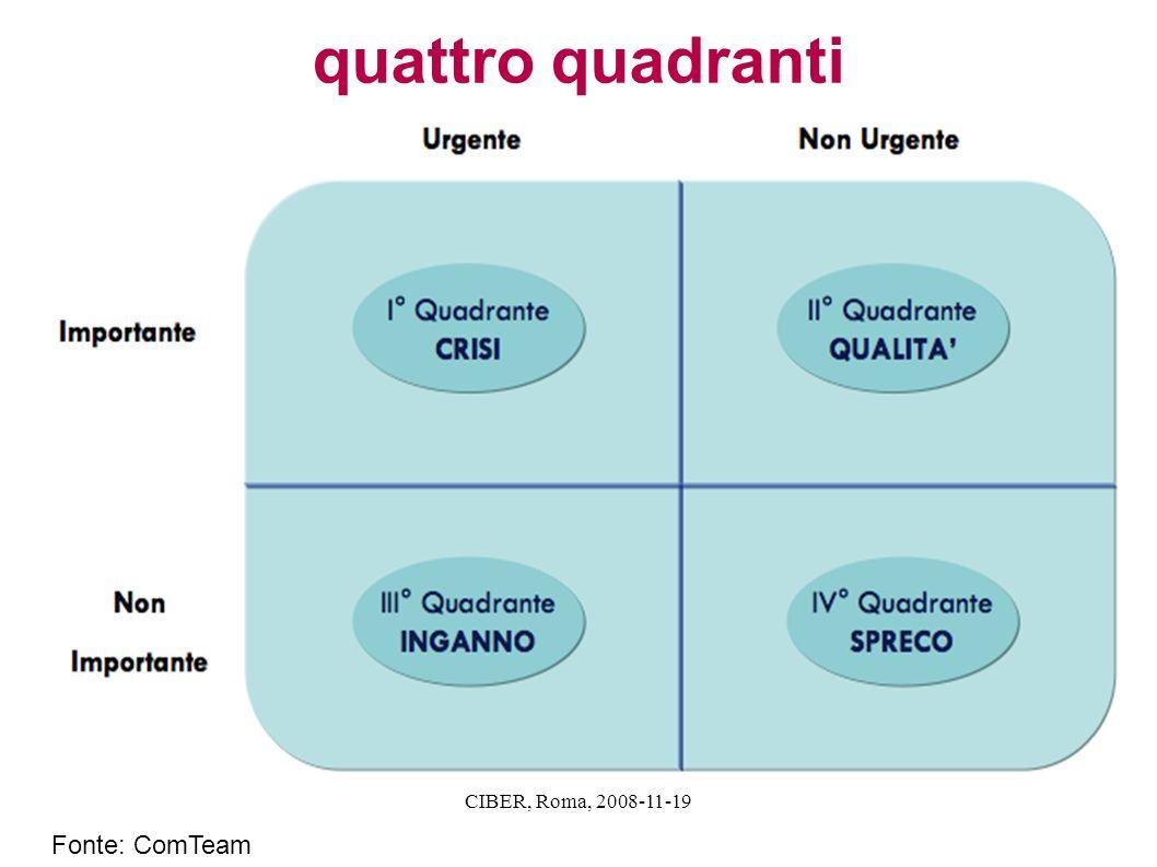 CIBER, Roma, 2008-11-19 quattro quadranti Fonte: ComTeam