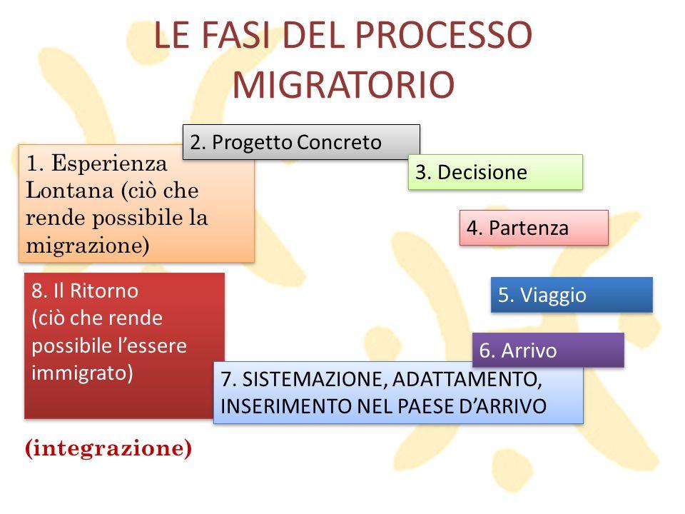 LE FASI DEL PROCESSO MIGRATORIO 4. Partenza 5. Viaggio 8. Il Ritorno (ciò che rende possibile lessere immigrato) 8. Il Ritorno (ciò che rende possibil
