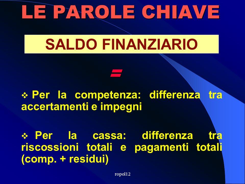 LE PAROLE CHIAVE Entrate finali (Titoli I+II+III+IV) INDEBITAMENTO = - Spese finali (Titoli I+II)