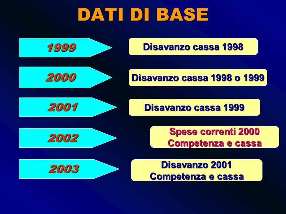 ropol12 Patto stabilità 2009 + algebrico = Differenza Parte corrente Differenza Conto capitale SALDO COMPETENZA MISTA 2007