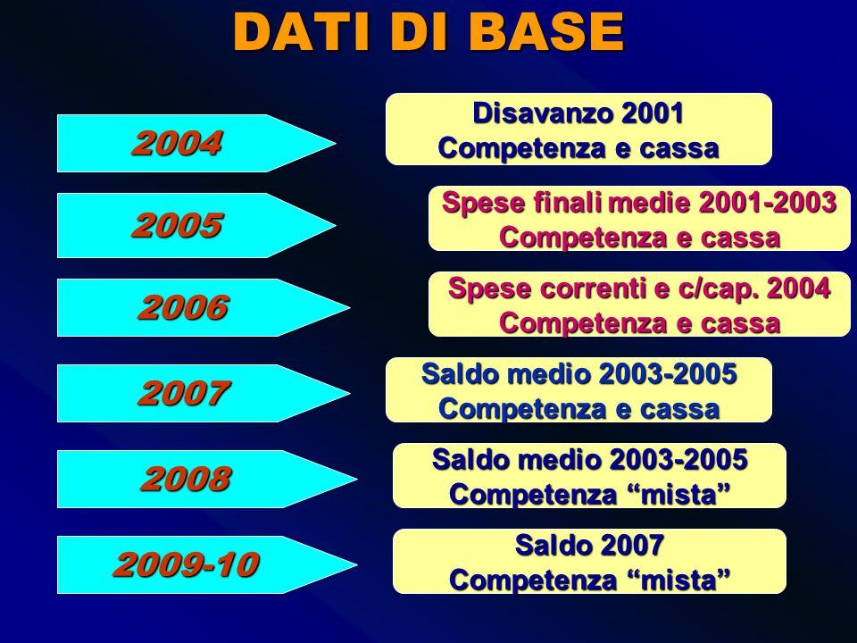 DATI DI BASE 2001 1999 Disavanzo cassa 1998 2000 2002 2003 Disavanzo cassa 1998 o 1999 Disavanzo cassa 1999 Spese correnti 2000 Competenza e cassa Disavanzo 2001 Competenza e cassa