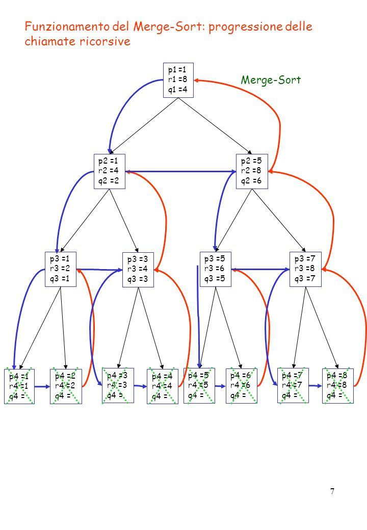 7 Funzionamento del Merge-Sort: progressione delle chiamate ricorsive p1 =1 r1 =8 q1 =4 p2 =1 r2 =4 q2 =2 p2 =5 r2 =8 q2 =6 p3 =5 r3 =6 q3 =5 p3 =7 r3