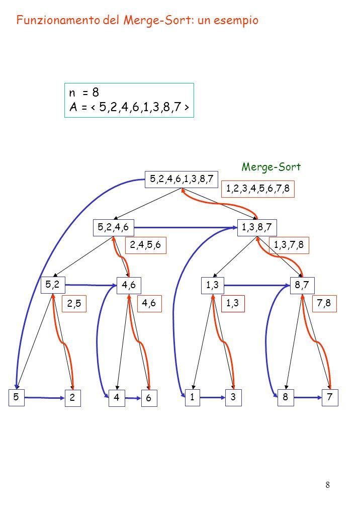 8 Funzionamento del Merge-Sort: un esempio 5,2,4,6,1,3,8,7 5,2,4,61,3,8,7 1,38,7 4 6 87 5,2 4,6 Merge-Sort 5 2 13 2,5 4,6 2,4,5,6 1,37,8 1,3,7,8 1,2,3