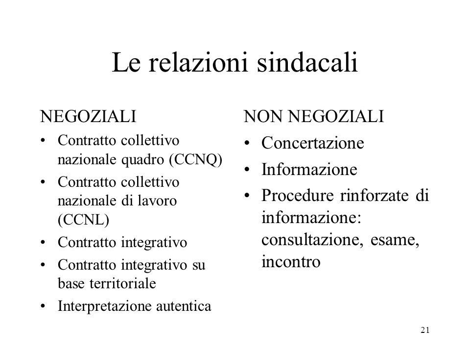 21 Le relazioni sindacali NEGOZIALI Contratto collettivo nazionale quadro (CCNQ) Contratto collettivo nazionale di lavoro (CCNL) Contratto integrativo
