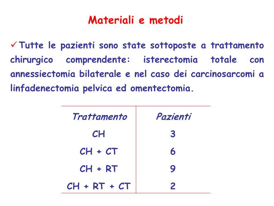 Risultati c-KIT Tipo istologicoC-KIT% Positività LMS3/742 +++ MMMT5/1145 +++ SSE0/10 --- SB0/10 ---
