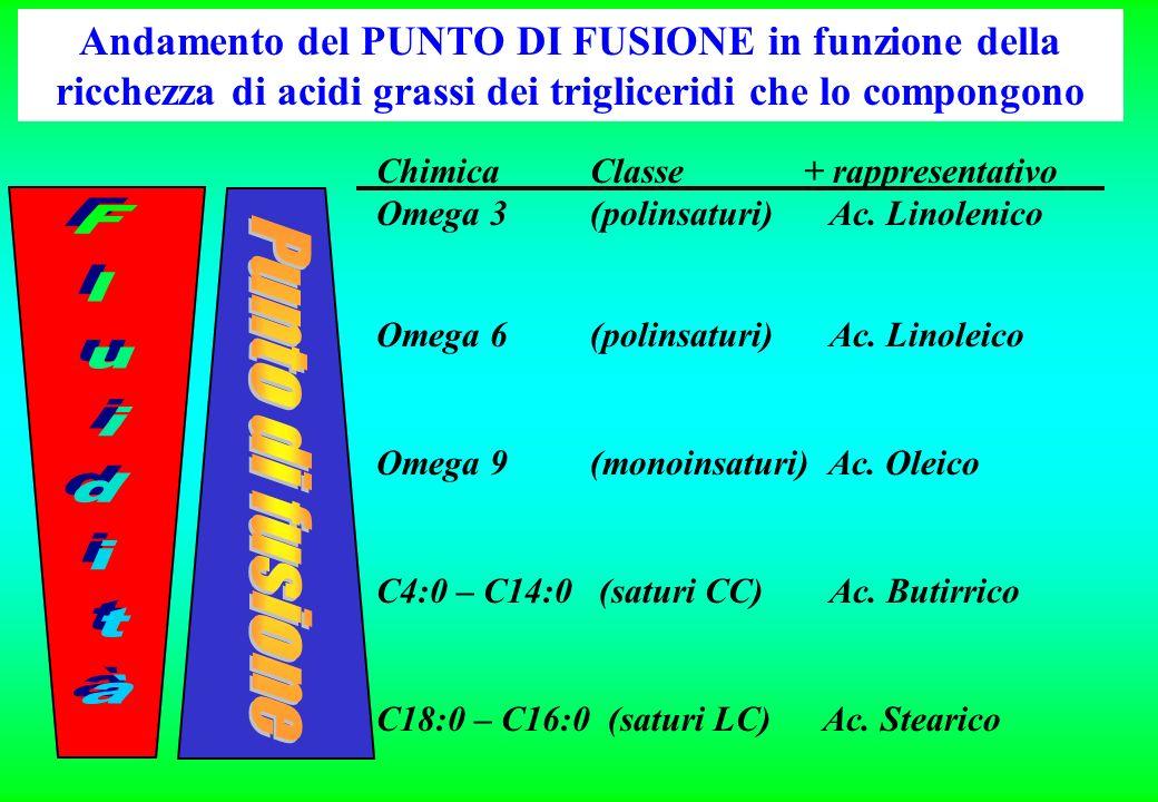 Andamento del PUNTO DI FUSIONE in funzione della ricchezza di acidi grassi dei trigliceridi che lo compongono ChimicaClasse+ rappresentativo Omega 3(polinsaturi) Ac.
