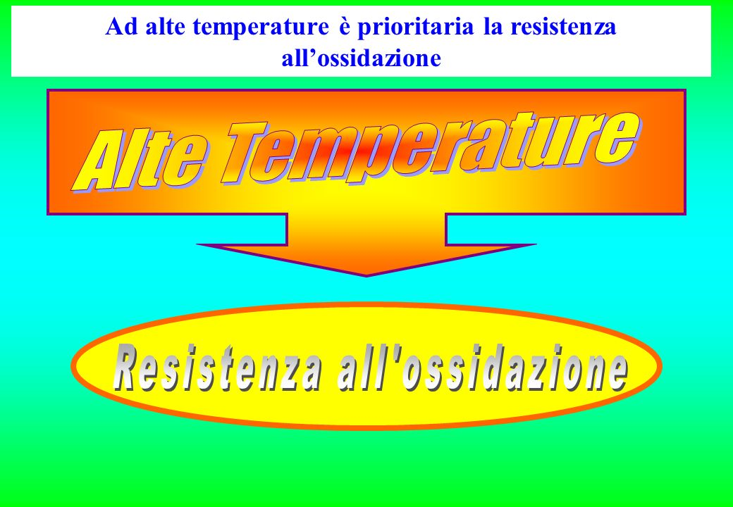 Ad alte temperature è prioritaria la resistenza allossidazione