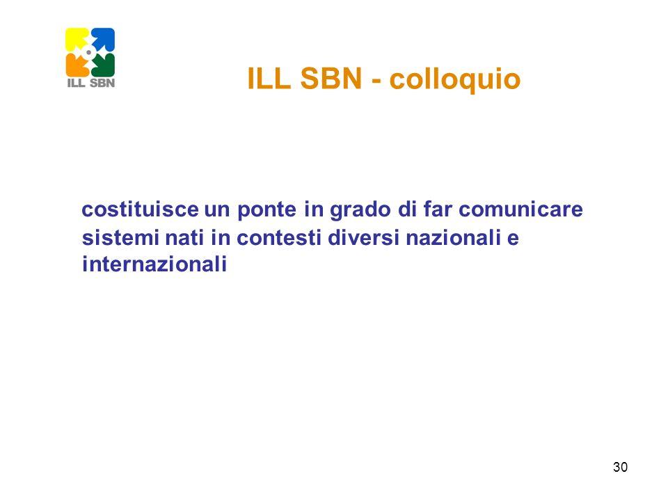 31 ILL SBN – integrazione con i cataloghi Lintegrazione è stata realizzata: con il catalogo SBN: http://www.internetculturale.it/moduli/opac/opac.jsp http://www.internetculturale.it/moduli/opac/opac.jsp http://opac.sbn.it/opacsbn/opac/iccu/base.jsp con il Catalogo collettivo nazionale dei periodici (ACNP): http://acnp.cib.unibo.it/cgi-ser/start/it/cnr/fp.html con il catalogo collettivo di spogli di periodici dellAssociazione ESSPER: http://www.biblio.liuc.it/essper/spoglio.htm http://www.biblio.liuc.it/essper/spoglio.htm