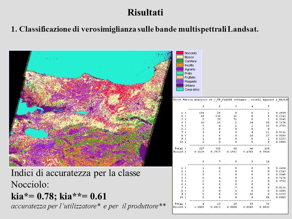 Risultati 1. Classificazione di verosimiglianza sulle bande multispettrali Landsat. Indici di accuratezza per la classe Nocciolo: kia*= 0.78; kia**= 0