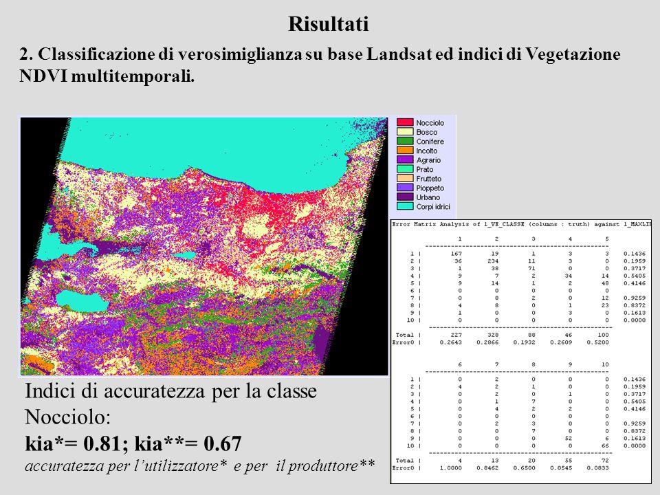 Risultati 2. Classificazione di verosimiglianza su base Landsat ed indici di Vegetazione NDVI multitemporali. Indici di accuratezza per la classe Nocc