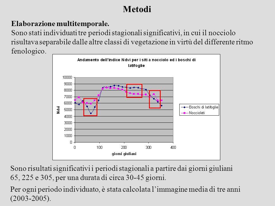 Elaborazione multitemporale. Sono stati individuati tre periodi stagionali significativi, in cui il nocciolo risultava separabile dalle altre classi d