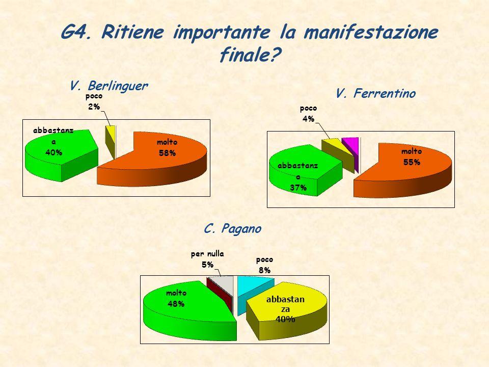 G4. Ritiene importante la manifestazione finale V. Berlinguer V. Ferrentino C. Pagano