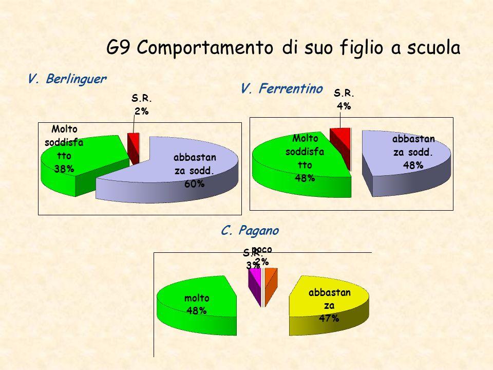 G9 Comportamento di suo figlio a scuola V. Berlinguer C. Pagano