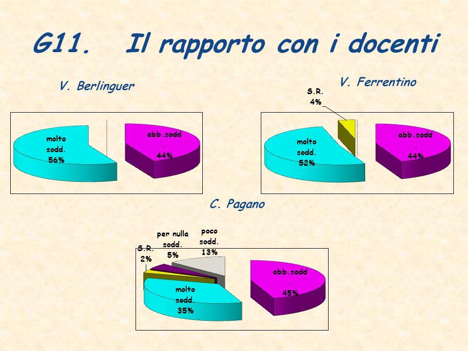 G11.Il rapporto con i docenti C. Pagano V. Berlinguer V. Ferrentino