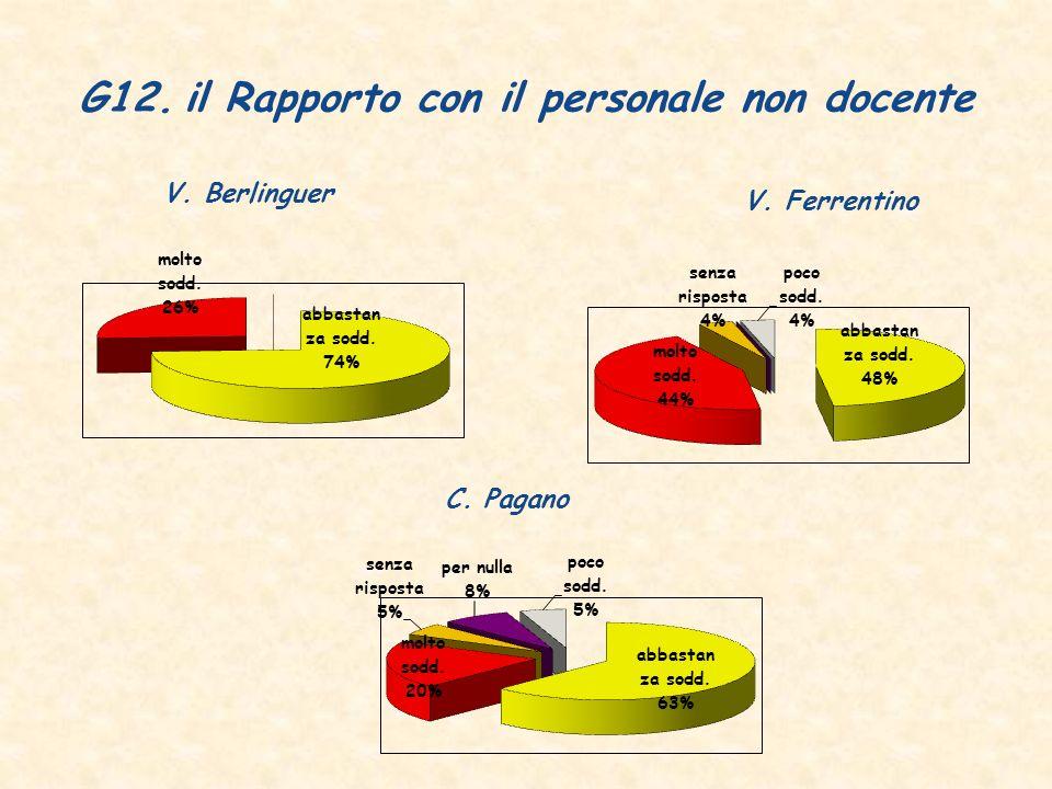 G12.il Rapporto con il personale non docente V. Berlinguer V. Ferrentino C. Pagano