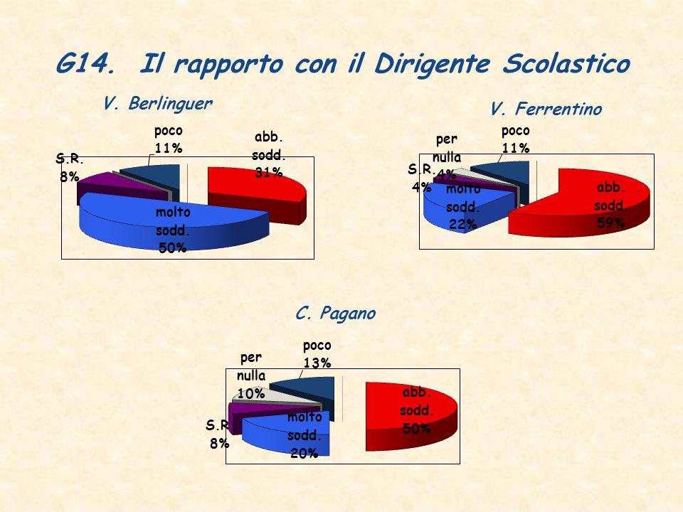 G14. Il rapporto con il Dirigente Scolastico V. Berlinguer V. Ferrentino C. Pagano