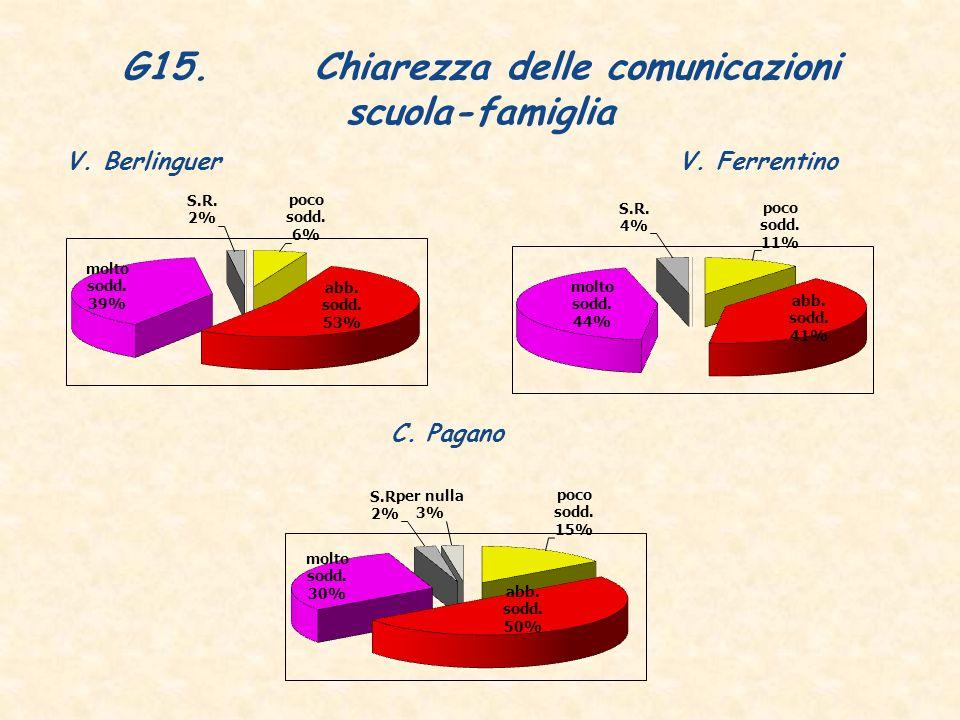 G15. Chiarezza delle comunicazioni scuola-famiglia V. BerlinguerV. Ferrentino C. Pagano