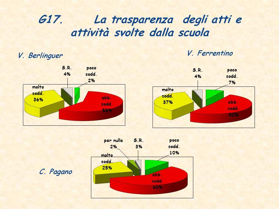 G17. La trasparenza degli atti e attività svolte dalla scuola V. Berlinguer V. Ferrentino C. Pagano