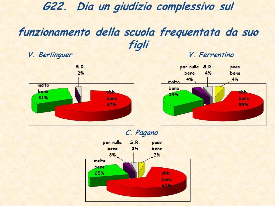 G22. Dia un giudizio complessivo sul funzionamento della scuola frequentata da suo figli V.