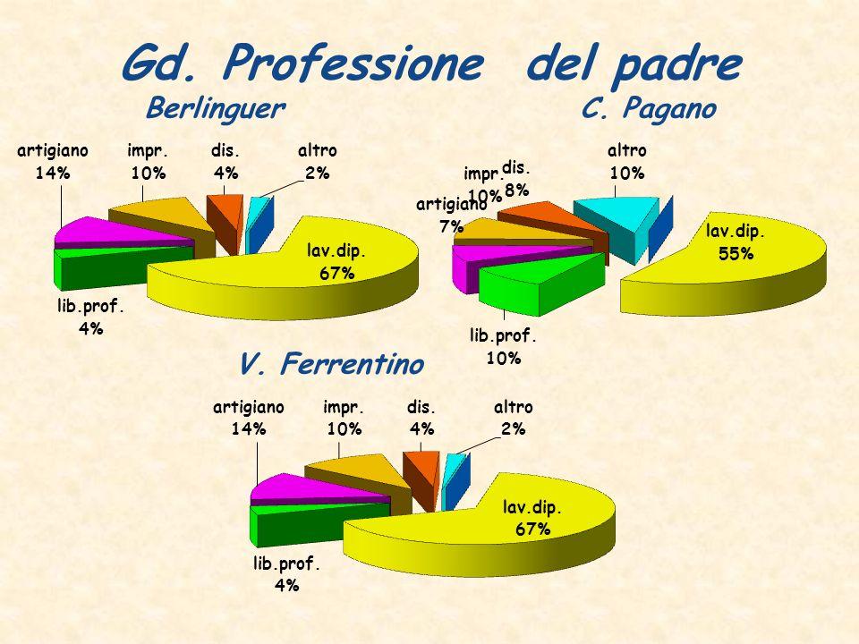 Gd. Professione del padre Berlinguer C. Pagano V. Ferrentino