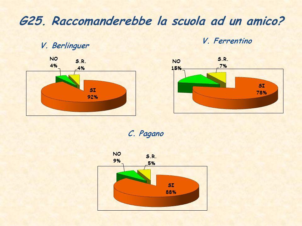 G25. Raccomanderebbe la scuola ad un amico V. Berlinguer V. Ferrentino C. Pagano
