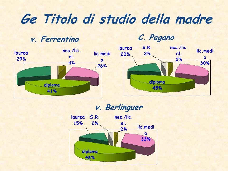 Ge Titolo di studio della madre C. Pagano v. Ferrentino v. Berlinguer