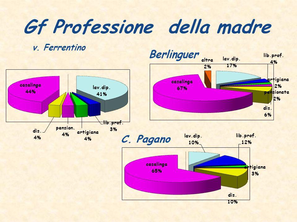 Gf Professione della madre v. Ferrentino