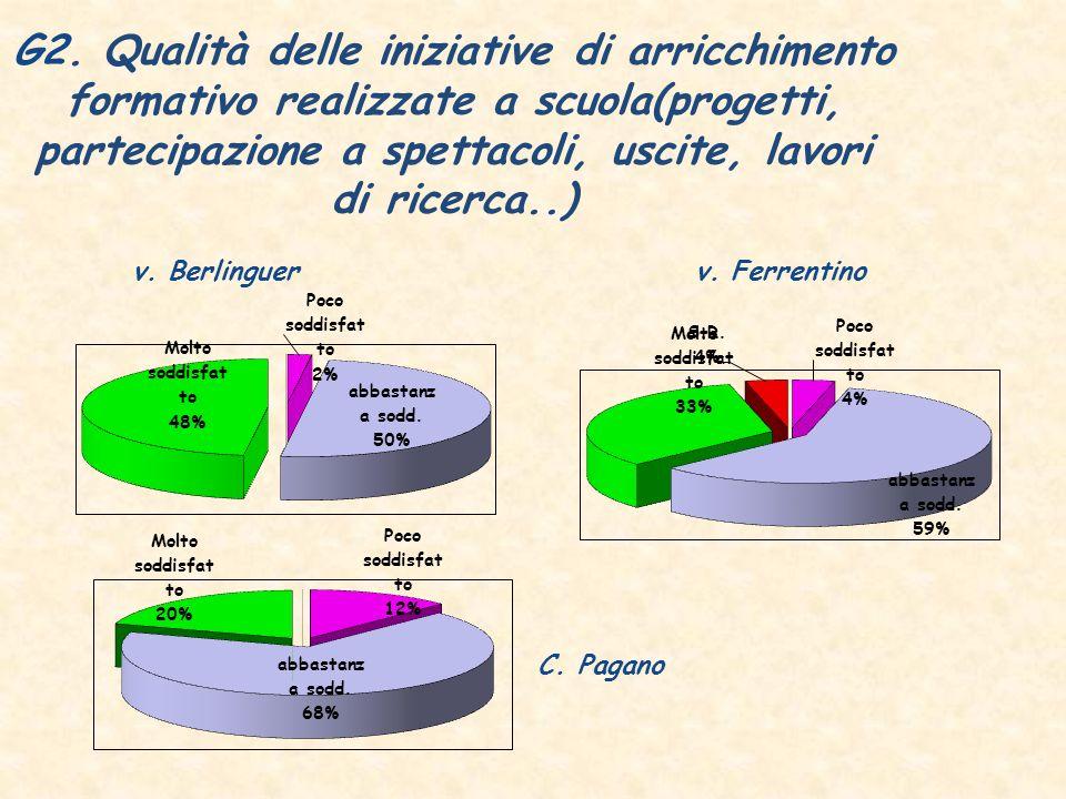 G2. Qualità delle iniziative di arricchimento formativo realizzate a scuola(progetti, partecipazione a spettacoli, uscite, lavori di ricerca..) v. Fer