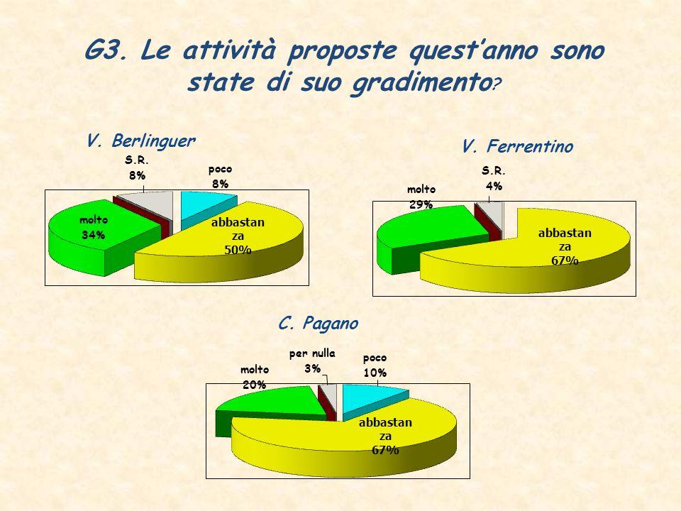 G3. Le attività proposte questanno sono state di suo gradimento .