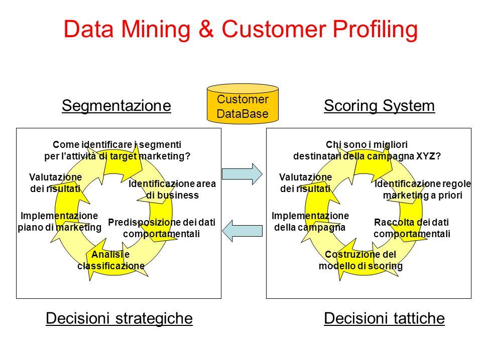 Data Mining & Customer Profiling Customer DataBase Come identificare i segmenti per lattività di target marketing? Predisposizione dei dati comportame