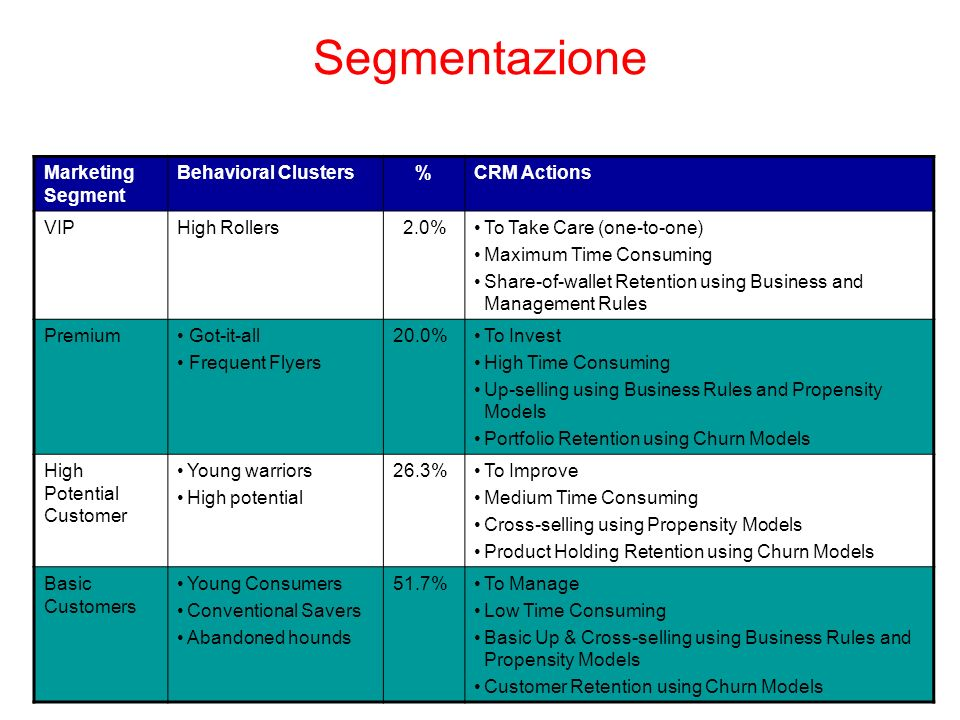 Segmentazione Marketing Segment Behavioral Clusters%CRM Actions VIPHigh Rollers 2.0%To Take Care (one-to-one) Maximum Time Consuming Share-of-wallet Retention using Business and Management Rules Premium Got-it-all Frequent Flyers 20.0%To Invest High Time Consuming Up-selling using Business Rules and Propensity Models Portfolio Retention using Churn Models High Potential Customer Young warriors High potential 26.3%To Improve Medium Time Consuming Cross-selling using Propensity Models Product Holding Retention using Churn Models Basic Customers Young Consumers Conventional Savers Abandoned hounds 51.7%To Manage Low Time Consuming Basic Up & Cross-selling using Business Rules and Propensity Models Customer Retention using Churn Models
