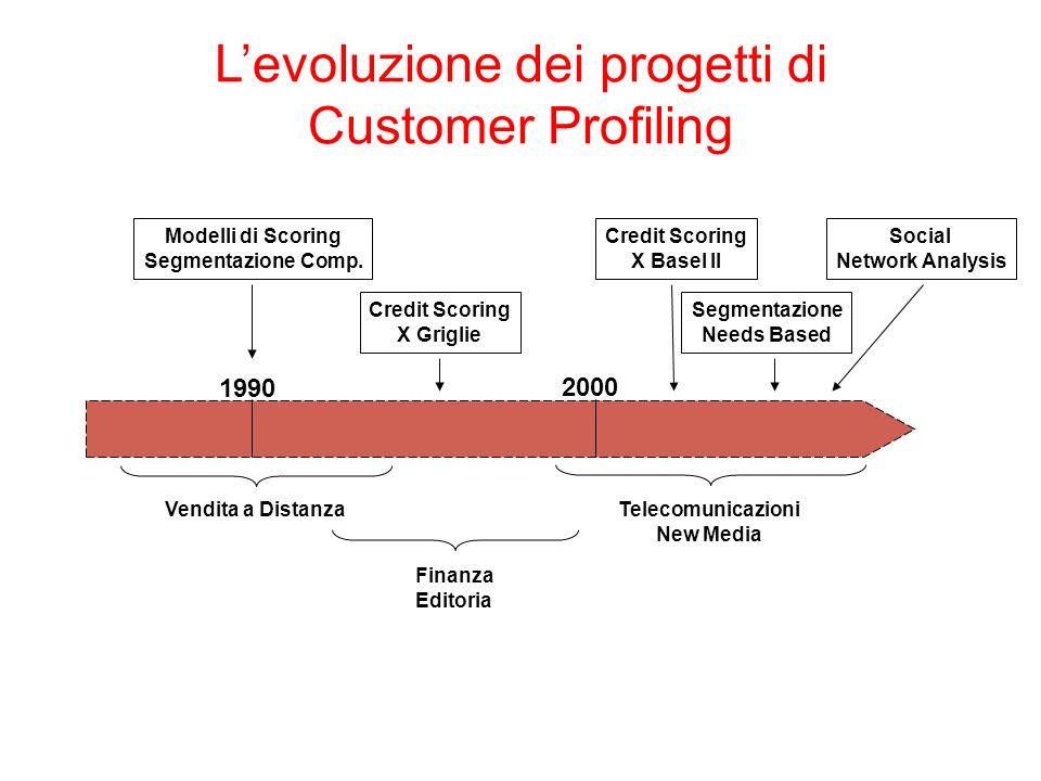 Master en Investigación de Mercado y Data Minin Levoluzione dei progetti di Customer Profiling 1990 2000 Vendita a Distanza Finanza Editoria Telecomunicazioni New Media Modelli di Scoring Segmentazione Comp.