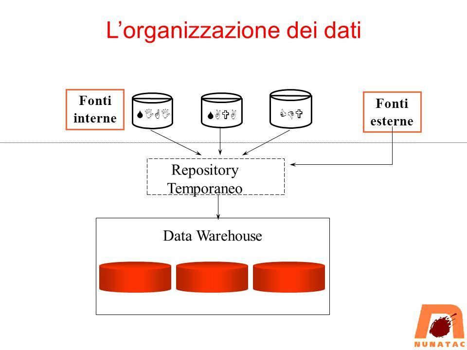 Data Warehouse Il Data Warehouse è un ambiente dati a supporto dei DSS con le seguenti caratteristiche: Integrato à Fonti diverse (interne – esterne) à Dati omogenei à Meta-informazione Non volatile à Profondità temporale 3-5 anni à Aggiornamenti per accodamento à Data inizio validità in chiave