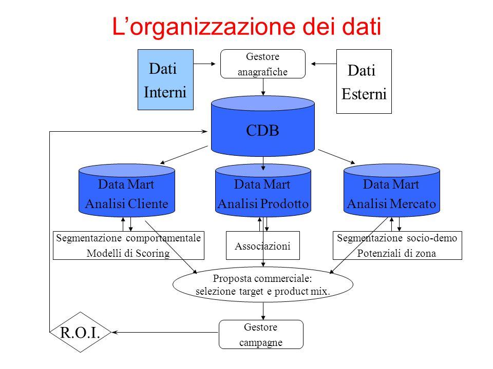 R.O.I. Proposta commerciale: selezione target e product mix. Dati Interni Dati Esterni CDB Gestore anagrafiche Data Mart Analisi Prodotto Data Mart An