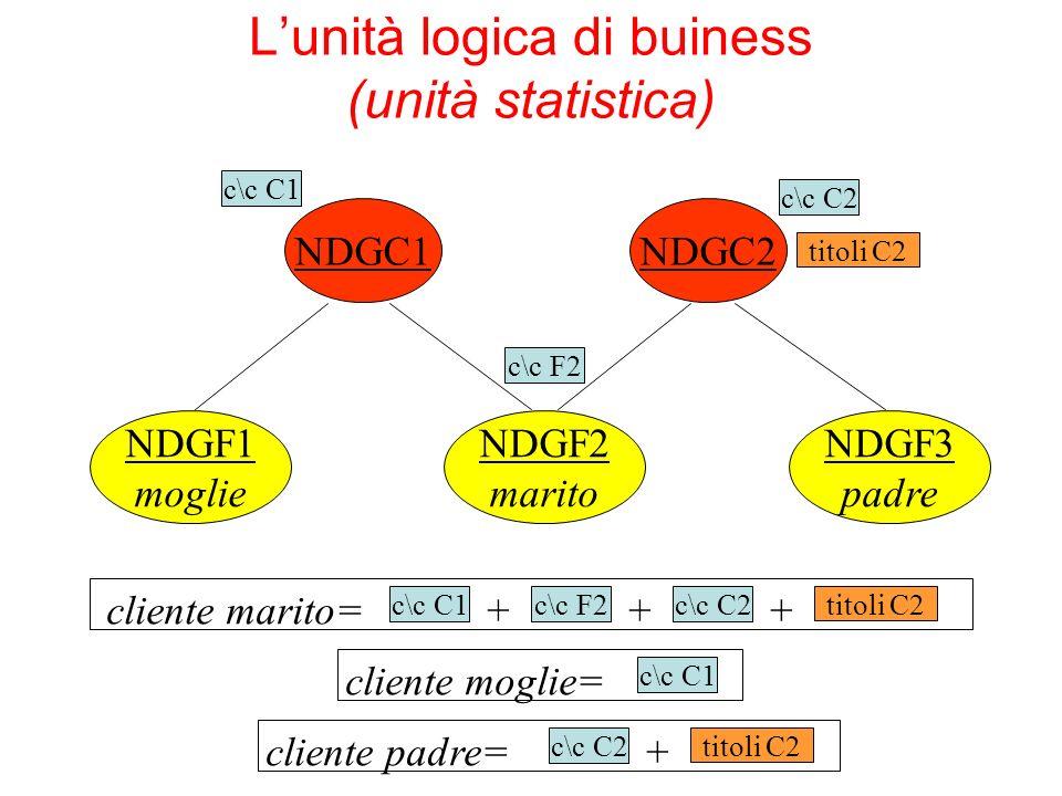 Lunità logica di buiness (unità statistica) NDGF1 moglie NDGC1 NDGF2 marito NDGF3 padre NDGC2 c\c C1 c\c F2 c\c C2 titoli C2 cliente marito= c\c C1c\c F2c\c C2 titoli C2 +++cliente padre= c\c C2 titoli C2 +cliente moglie= c\c C1