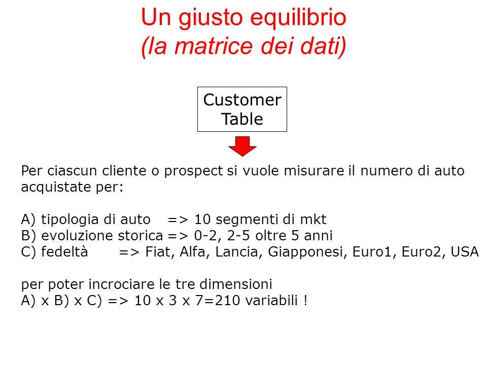 Un giusto equilibrio (la matrice dei dati) Customer Table Per ciascun cliente o prospect si vuole misurare il numero di auto acquistate per: A) tipologia di auto=> 10 segmenti di mkt B) evoluzione storica=> 0-2, 2-5 oltre 5 anni C) fedeltà=> Fiat, Alfa, Lancia, Giapponesi, Euro1, Euro2, USA per poter incrociare le tre dimensioni A) x B) x C) => 10 x 3 x 7=210 variabili !