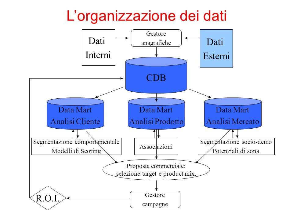 R.O.I.Proposta commerciale: selezione target e product mix.