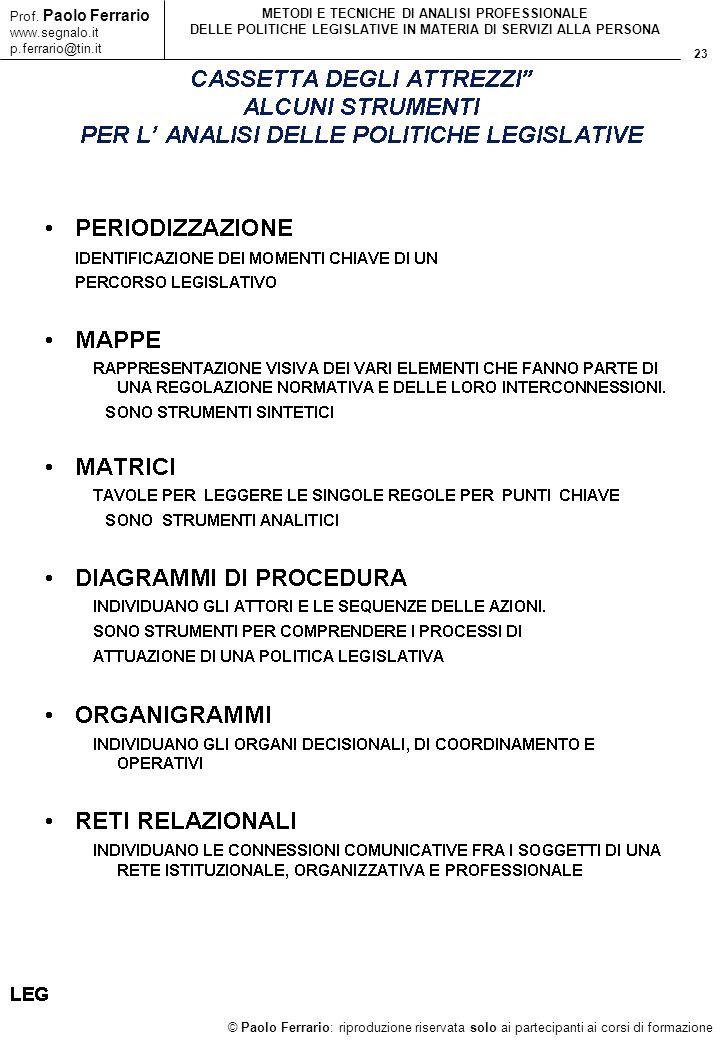 23 © Paolo Ferrario: riproduzione riservata solo ai partecipanti ai corsi di formazione Prof. Paolo Ferrario www.segnalo.it p.ferrario@tin.it METODI E