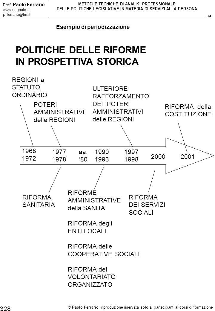 24 © Paolo Ferrario: riproduzione riservata solo ai partecipanti ai corsi di formazione Prof. Paolo Ferrario www.segnalo.it p.ferrario@tin.it METODI E