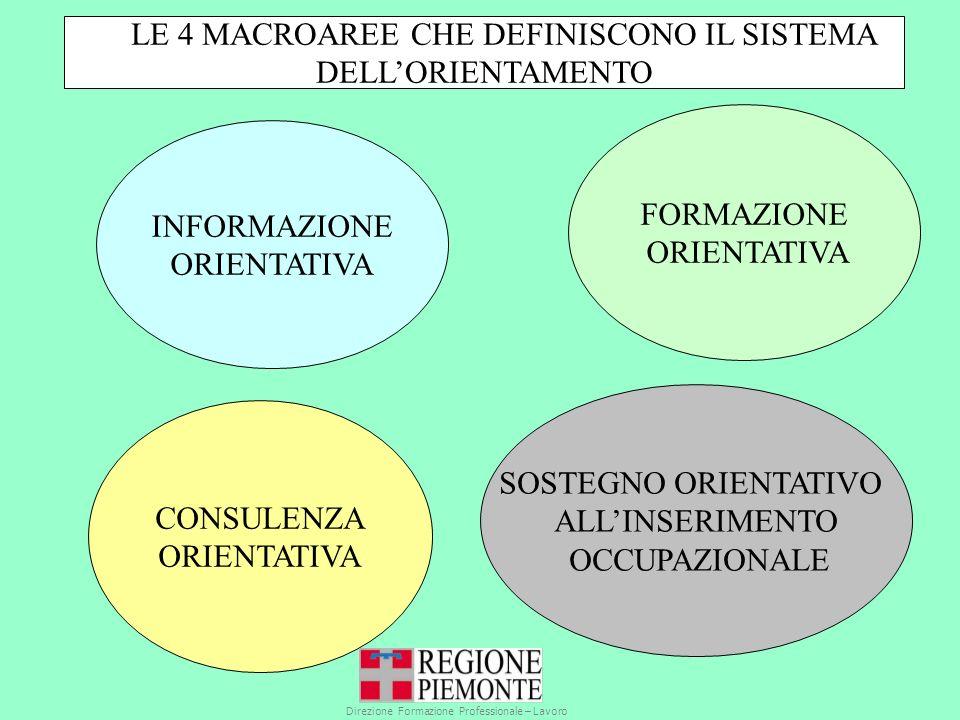 INFORMAZIONE ORIENTATIVA FORMAZIONE ORIENTATIVA CONSULENZA ORIENTATIVA SOSTEGNO ORIENTATIVO ALLINSERIMENTO OCCUPAZIONALE LE 4 MACROAREE CHE DEFINISCONO IL SISTEMA DELLORIENTAMENTO Direzione Formazione Professionale – Lavoro Settore Standard Formativi Qualità Orientamento professionale