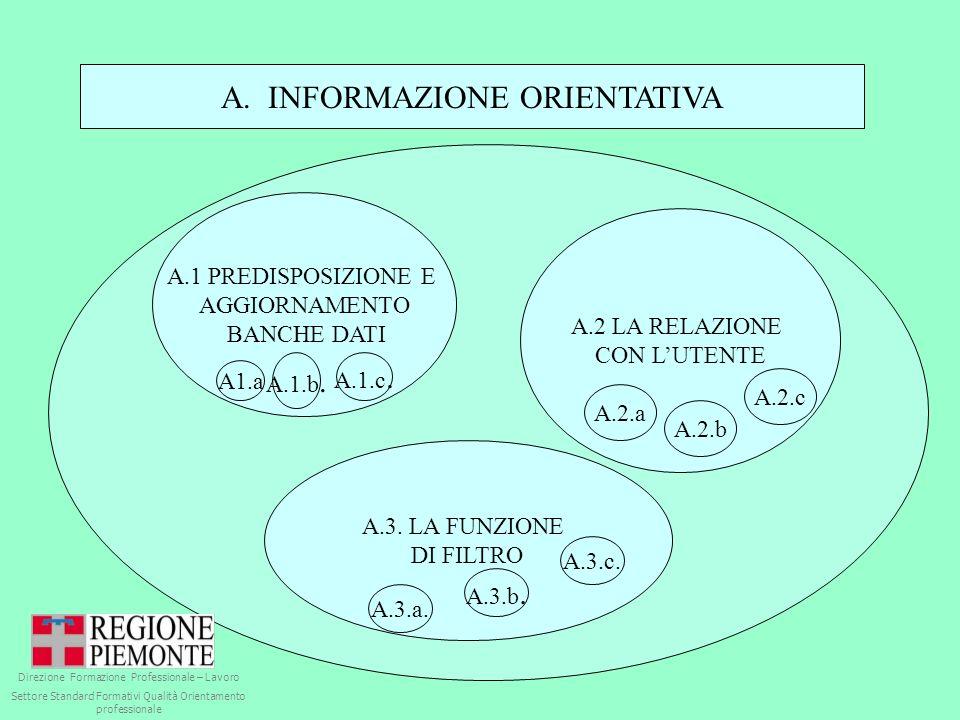 A. INFORMAZIONE ORIENTATIVA A.1 PREDISPOSIZIONE E AGGIORNAMENTO BANCHE DATI A.2 LA RELAZIONE CON LUTENTE A.3. LA FUNZIONE DI FILTRO A1.a A.1.b. A.1.c.