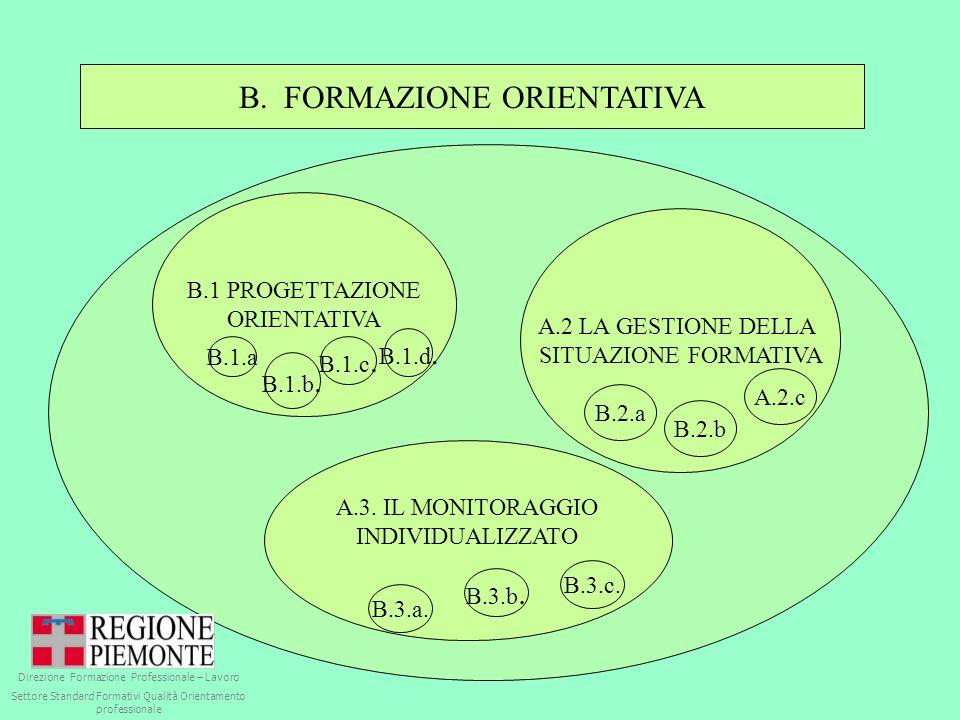 B. FORMAZIONE ORIENTATIVA B.1 PROGETTAZIONE ORIENTATIVA A.2 LA GESTIONE DELLA SITUAZIONE FORMATIVA A.3. IL MONITORAGGIO INDIVIDUALIZZATO B.1.a B.1.b.