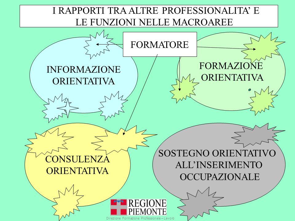 INFORMAZIONE ORIENTATIVA FORMAZIONE ORIENTATIVA CONSULENZA ORIENTATIVA SOSTEGNO ORIENTATIVO ALLINSERIMENTO OCCUPAZIONALE I RAPPORTI TRA ALTRE PROFESSIONALITA E LE FUNZIONI NELLE MACROAREE FORMATORE Direzione Formazione Professionale – Lavoro Settore Standard Formativi Qualità Orientamento professionale