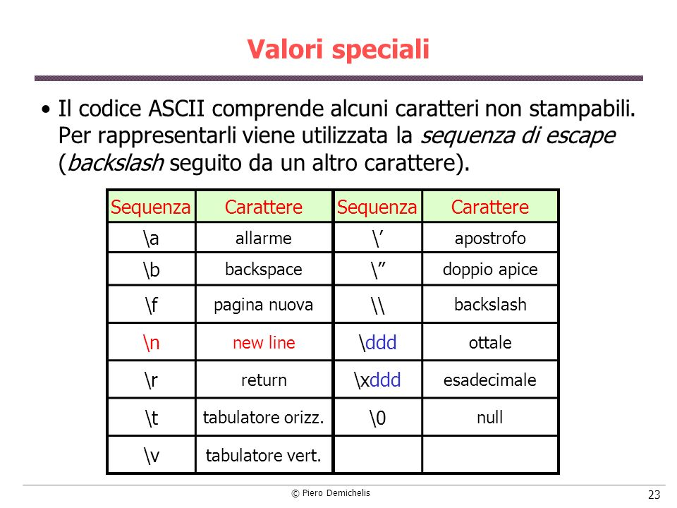 © Piero Demichelis 23 Valori speciali Il codice ASCII comprende alcuni caratteri non stampabili. Per rappresentarli viene utilizzata la sequenza di es