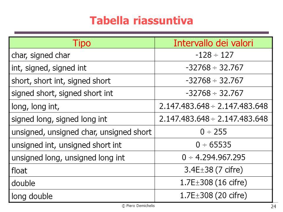 © Piero Demichelis 24 Tabella riassuntiva TipoIntervallo dei valori char, signed char -128 ÷ 127 int, signed, signed int -32768 ÷ 32.767 short, short