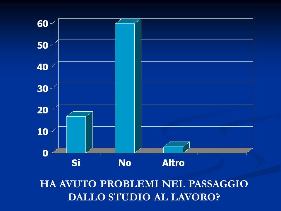 HA AVUTO PROBLEMI NEL PASSAGGIO DALLO STUDIO AL LAVORO?