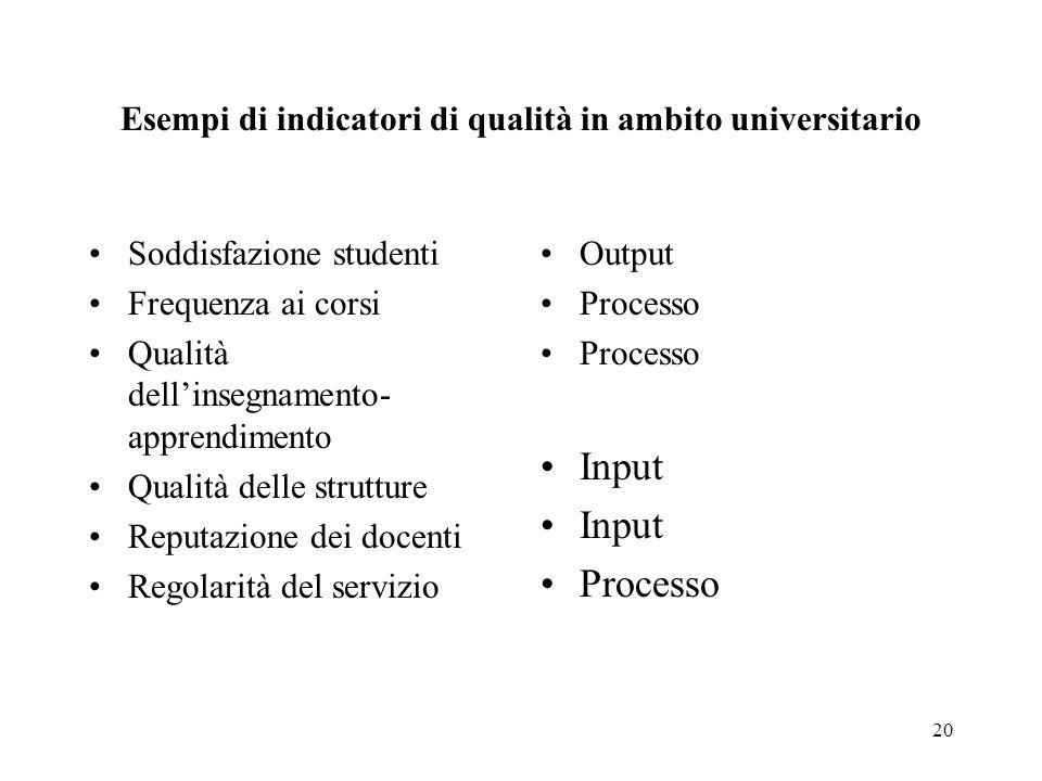 20 Esempi di indicatori di qualità in ambito universitario Soddisfazione studenti Frequenza ai corsi Qualità dellinsegnamento- apprendimento Qualità delle strutture Reputazione dei docenti Regolarità del servizio Output Processo Input Processo