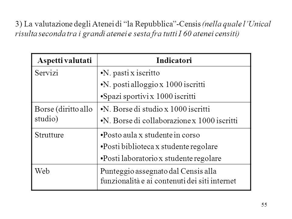 55 3) La valutazione degli Atenei di la Repubblica-Censis (nella quale lUnical risulta seconda tra i grandi atenei e sesta fra tutti I 60 atenei censiti) Aspetti valutatiIndicatori ServiziN.
