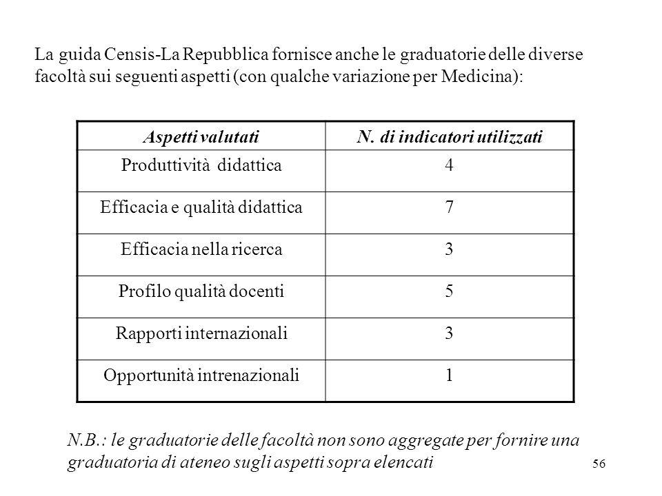 56 La guida Censis-La Repubblica fornisce anche le graduatorie delle diverse facoltà sui seguenti aspetti (con qualche variazione per Medicina): Aspetti valutatiN.